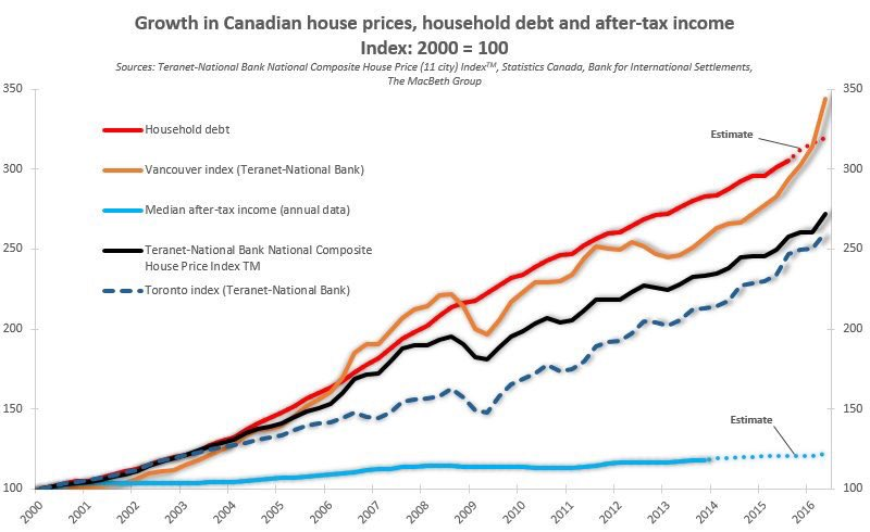 Cdn debt and income levels