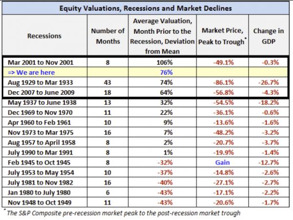 Avg valuation before bear market