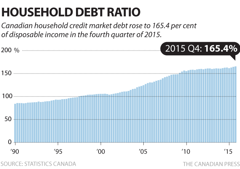 Canada household-debt-ratio-2015-q4