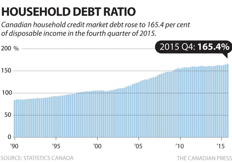 Canada household-debt-ratio-2015-q4