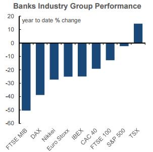 Cdn banks stand out