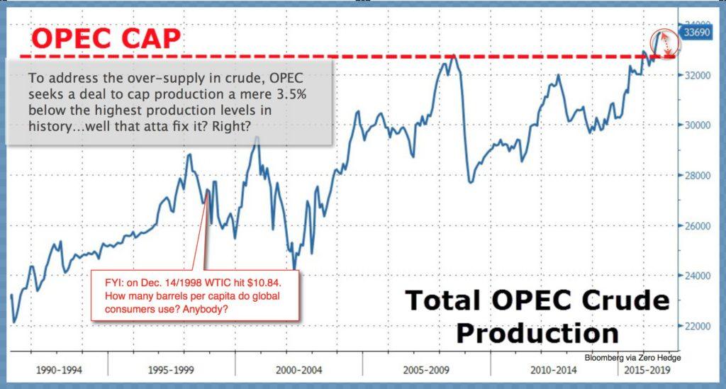 OPEC production 2016