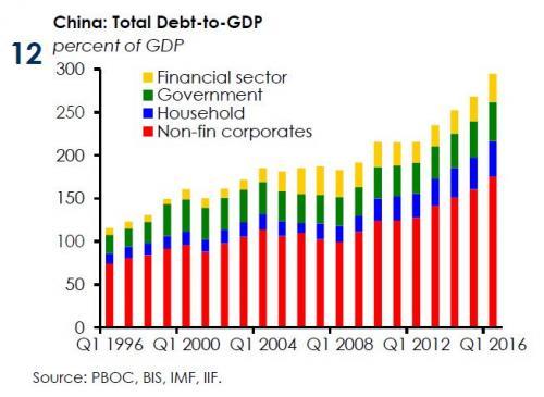 China debt iif_0