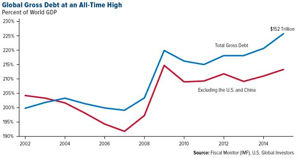 Global-Gross-Debt-All-Time-High-10062016