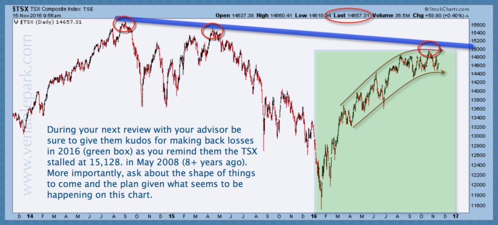TSX long term view