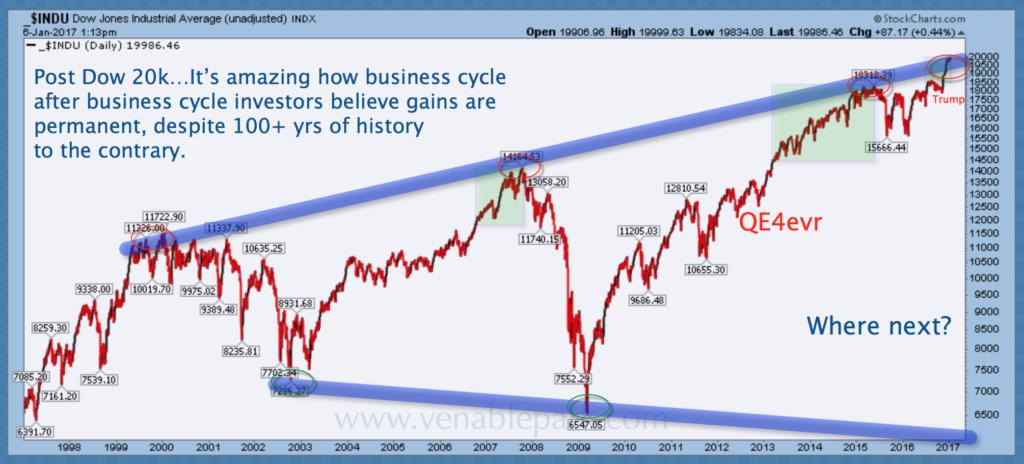 Dow since 1997