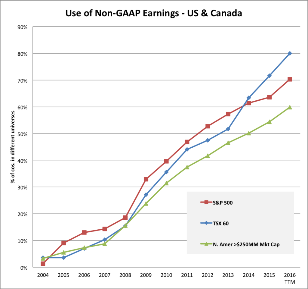 Non gap earnings on the rise
