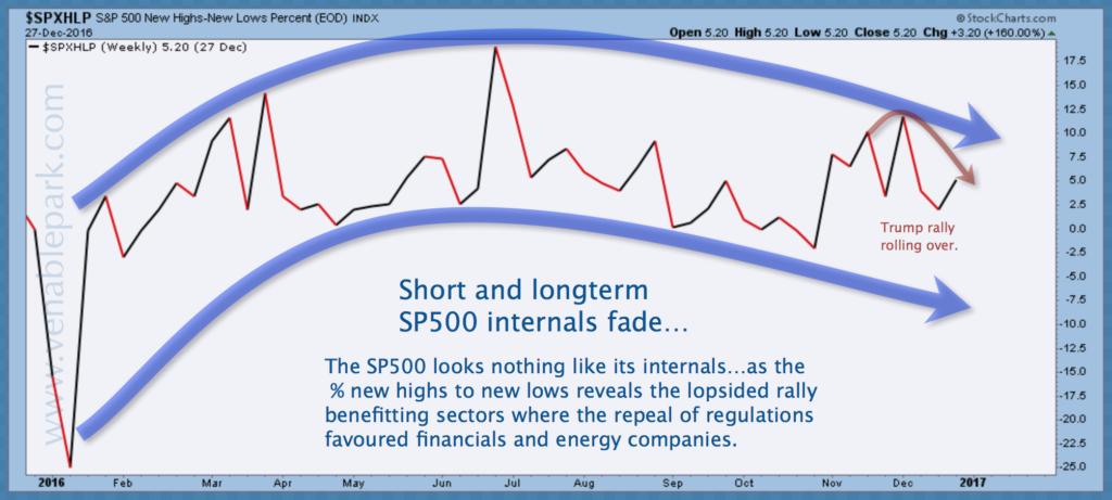 S&P internals Dec 30 2016