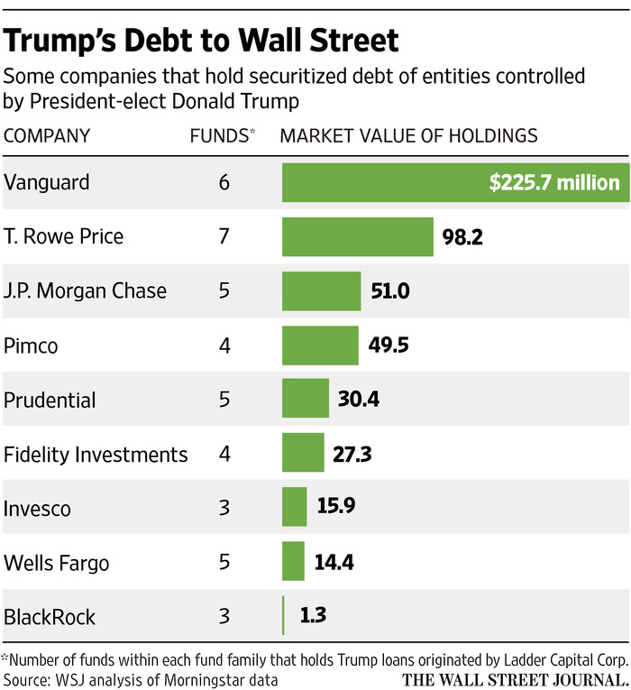 TRUMP debt held by Wall Street
