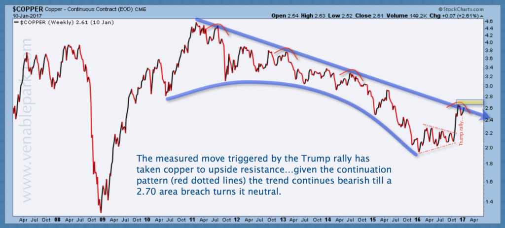 copper Jan 11 2017