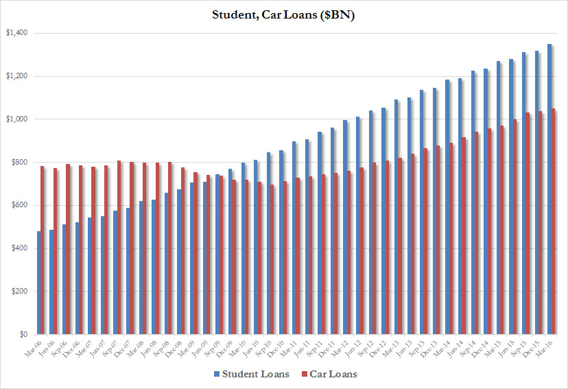 student and car loans